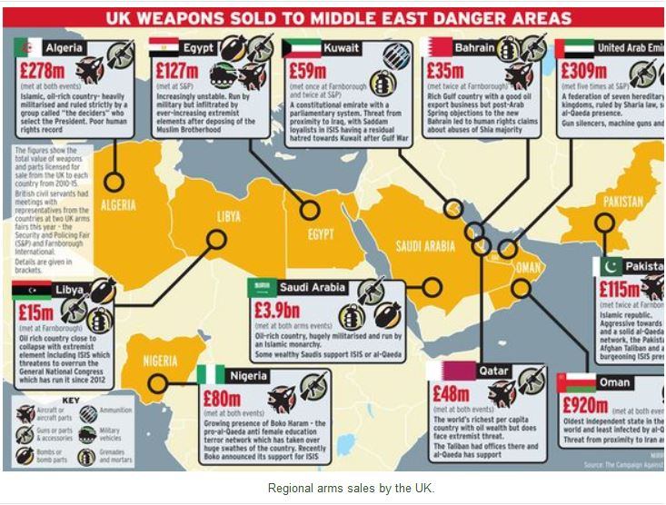 Regional arms sales by the UK.