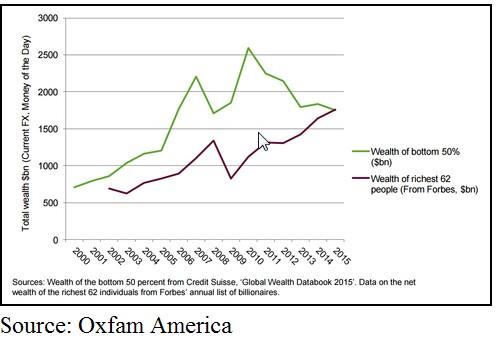 Source: Oxfam America